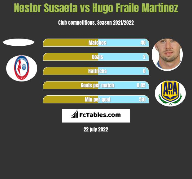 Nestor Susaeta vs Hugo Fraile Martinez h2h player stats
