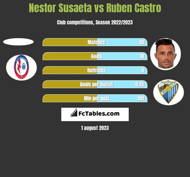 Nestor Susaeta vs Ruben Castro h2h player stats