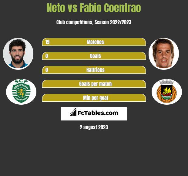 Neto vs Fabio Coentrao infographic