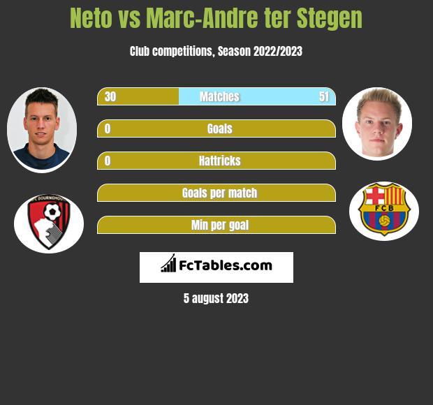 Neto vs Marc-Andre ter Stegen infographic
