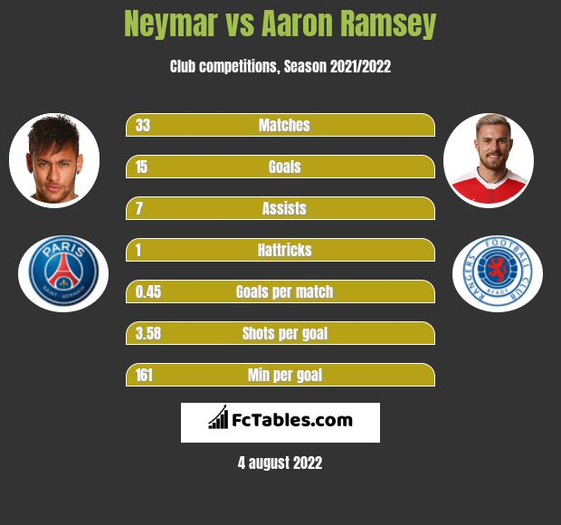 9f58d0cb89c Neymar vs Aaron Ramsey - Compare two players stats 2019