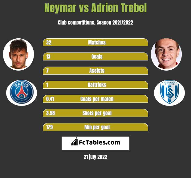 Neymar vs Adrien Trebel
