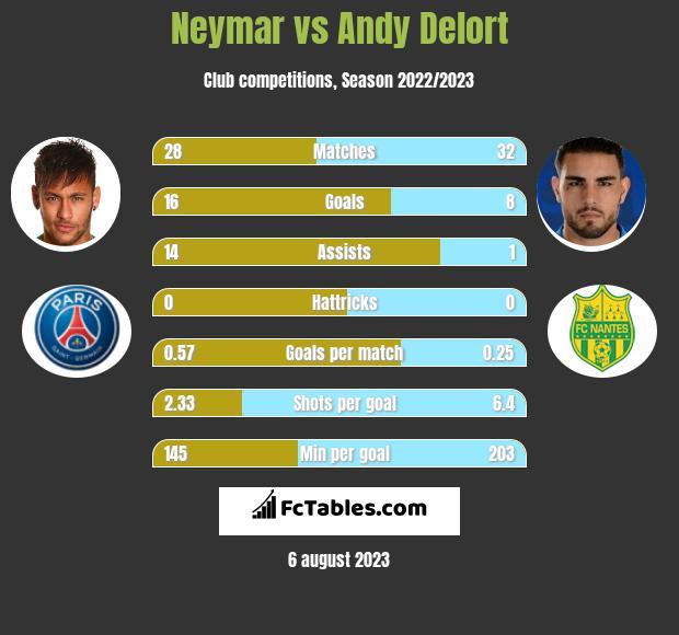Neymar vs Andy Delort