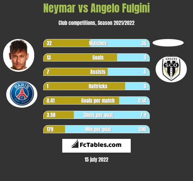 Neymar vs Angelo Fulgini infographic