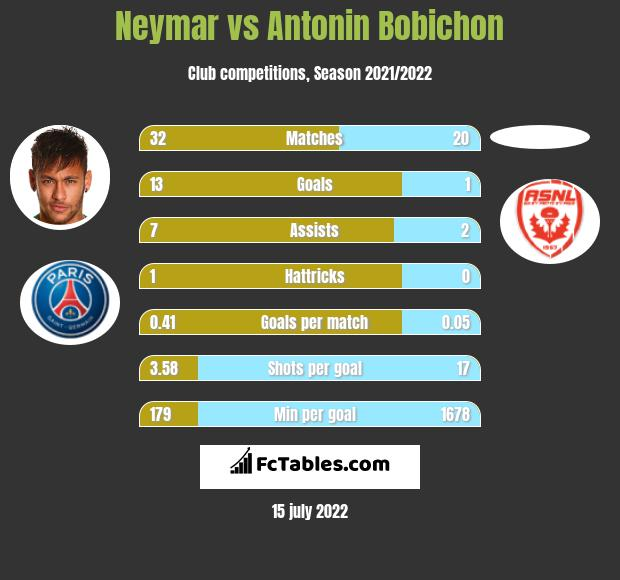 Neymar vs Antonin Bobichon infographic