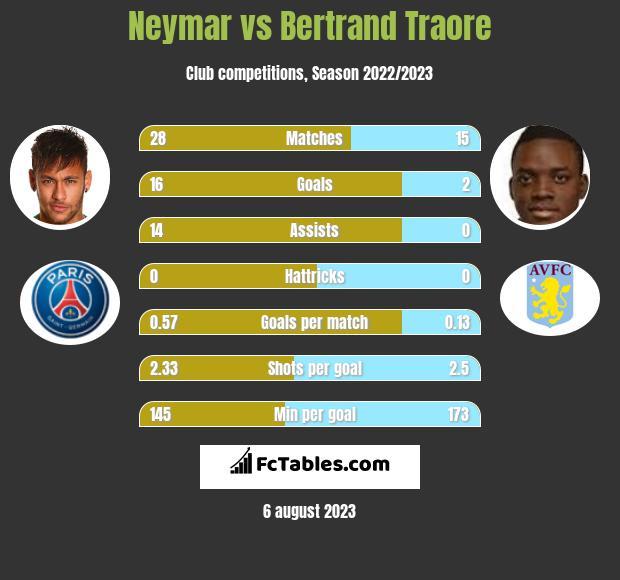 Neymar vs Bertrand Traore infographic