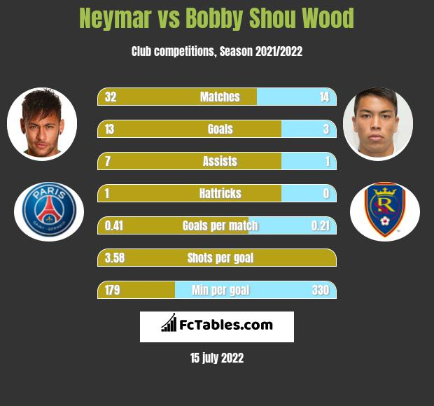 Neymar vs Bobby Shou Wood h2h player stats