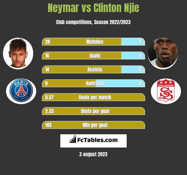 Neymar vs Clinton Njie