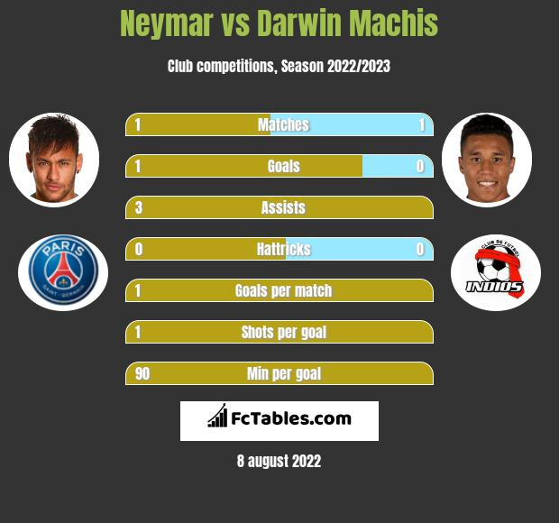 Neymar vs Darwin Machis h2h player stats