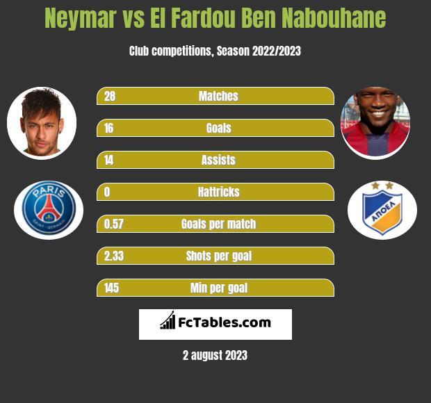 Neymar vs El Fardou Ben Nabouhane h2h player stats