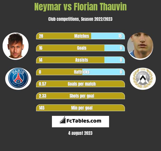 Neymar vs Florian Thauvin