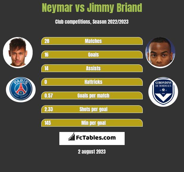 Neymar vs Jimmy Briand infographic