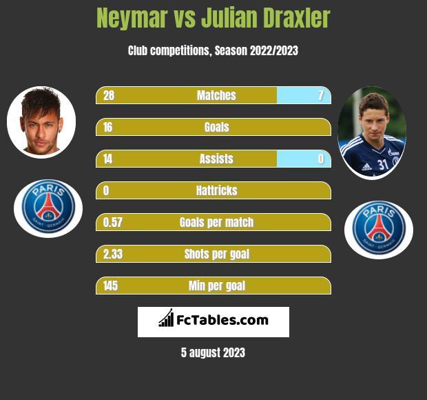 Neymar vs Julian Draxler infographic