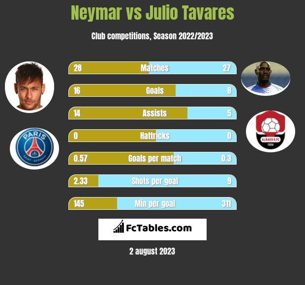 Neymar vs Julio Tavares h2h player stats