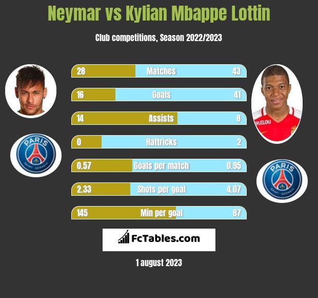 Neymar vs Kylian Mbappe Lottin infographic