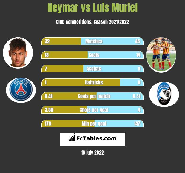 Neymar vs Luis Muriel h2h player stats