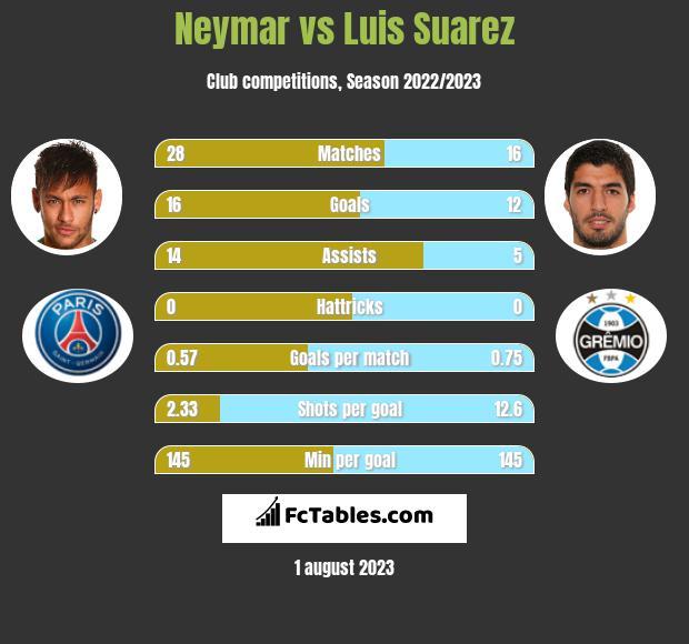 Neymar vs Luis Suarez h2h player stats