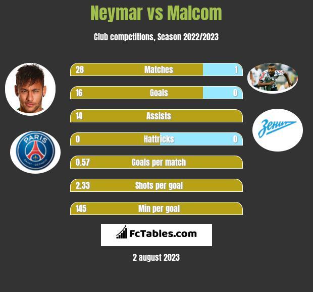 Neymar vs Malcom