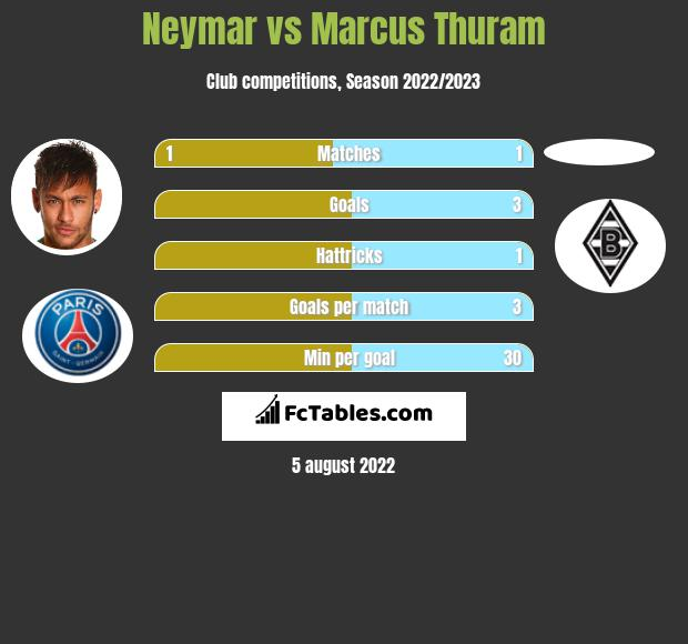 Neymar vs Marcus Thuram infographic
