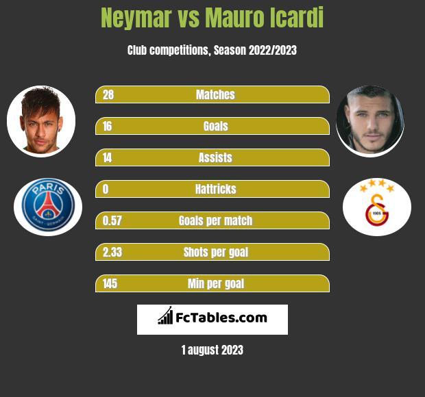 Neymar vs Mauro Icardi infographic