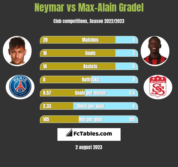 Neymar vs Max-Alain Gradel infographic