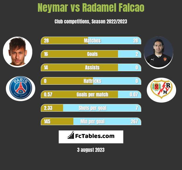 Neymar vs Radamel Falcao infographic