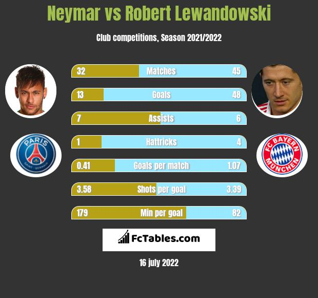 Neymar vs Robert Lewandowski infographic