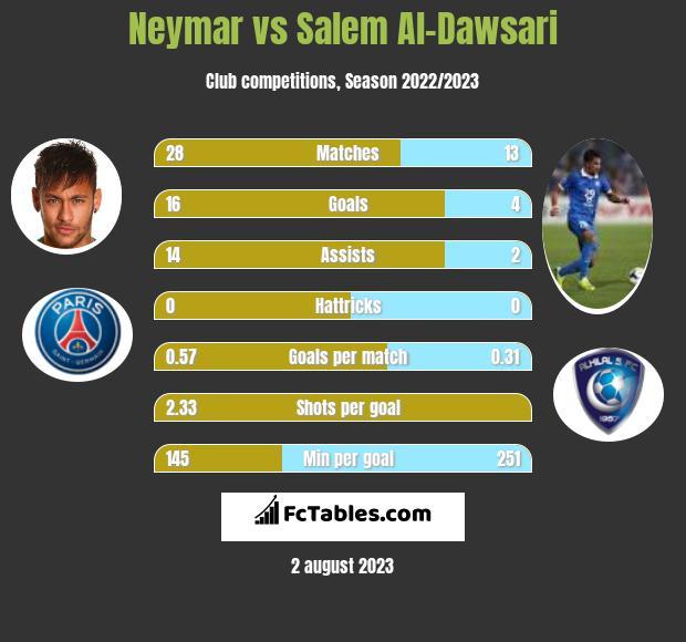 Neymar vs Salem Al-Dawsari h2h player stats