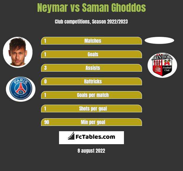 Neymar vs Saman Ghoddos h2h player stats