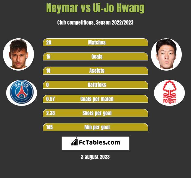 Neymar vs Ui-Jo Hwang infographic