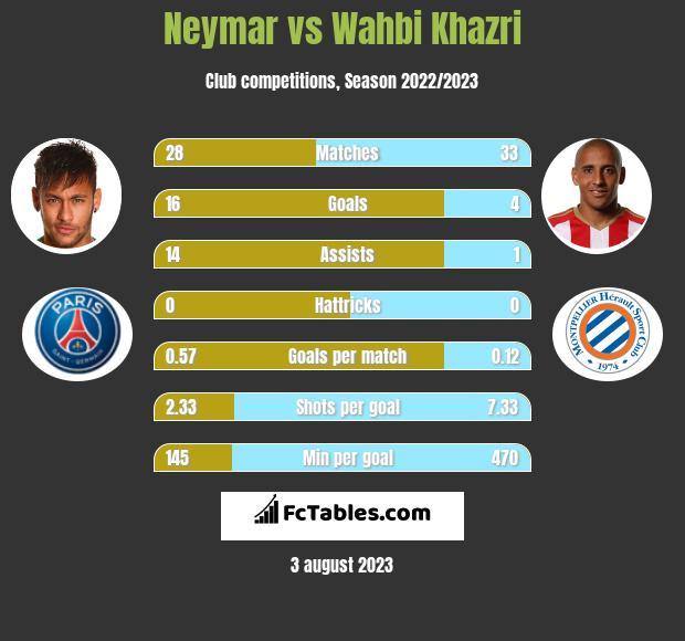 Neymar vs Wahbi Khazri infographic
