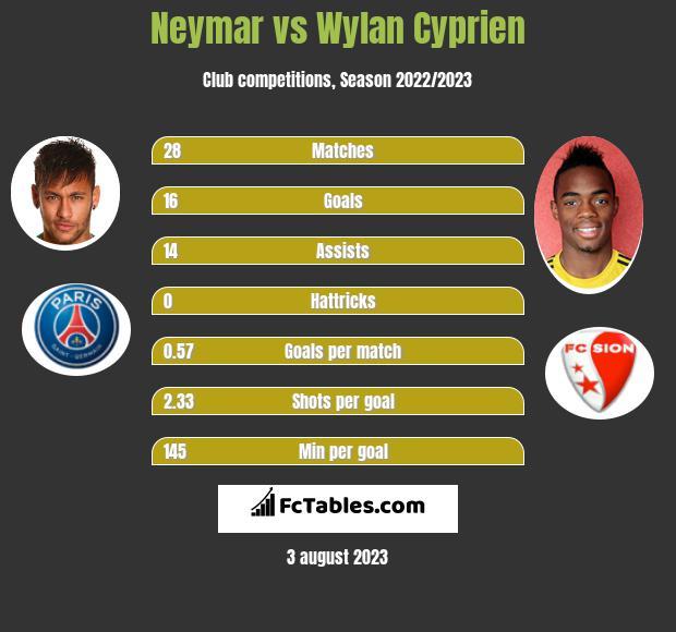 Neymar vs Wylan Cyprien infographic