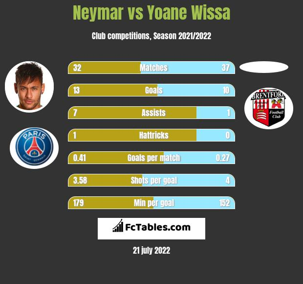 Neymar vs Yoane Wissa infographic