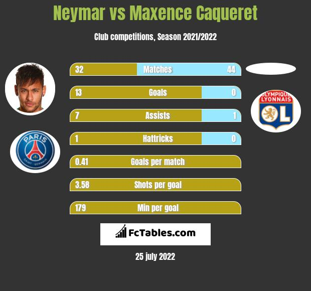 Neymar infographic statistics for Lyon