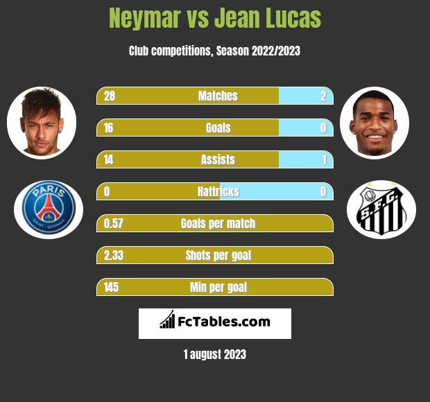Neymar vs Jean Lucas infographic