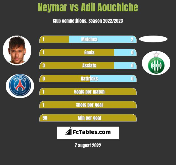 Neymar infographic statistics for PSG