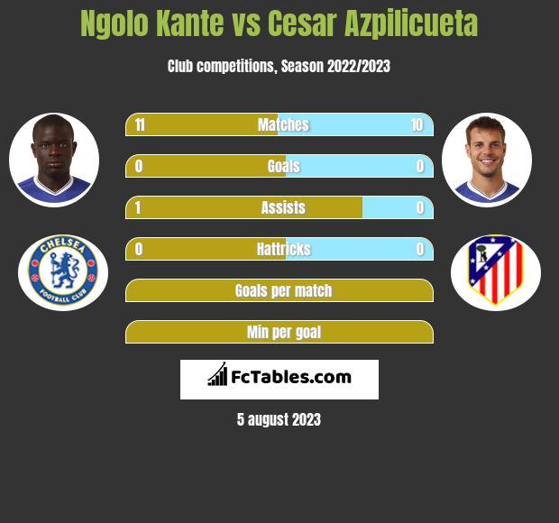 Ngolo Kante vs Cesar Azpilicueta infographic