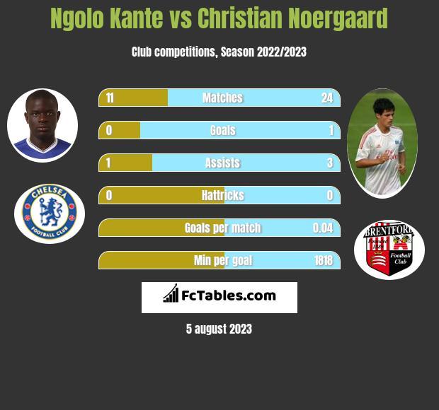Ngolo Kante vs Christian Noergaard infographic