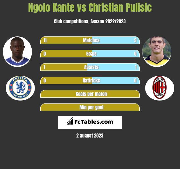 Ngolo Kante vs Christian Pulisic infographic