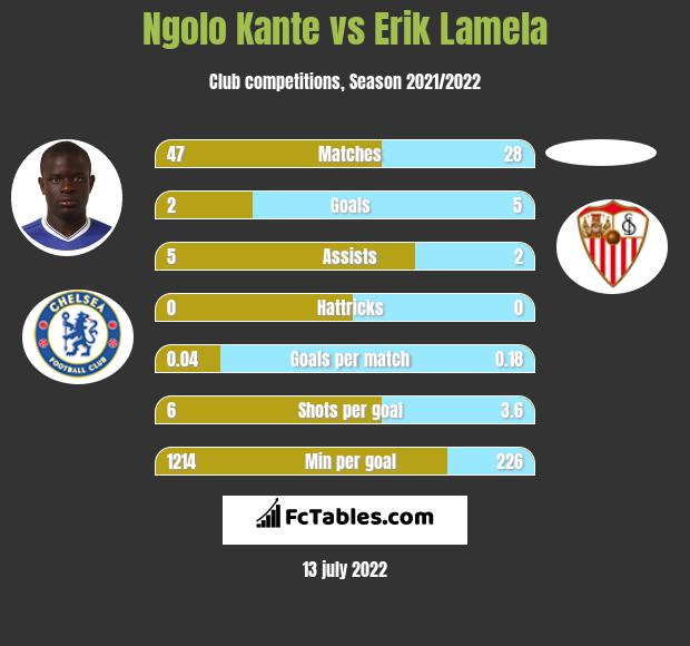Ngolo Kante infographic statistics for Tottenham Hotspur