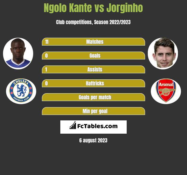 Ngolo Kante vs Jorginho infographic