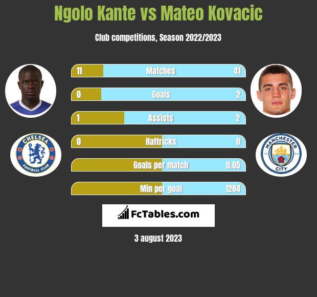 Ngolo Kante vs Mateo Kovacic infographic