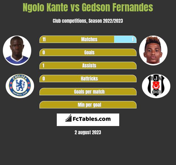 Ngolo Kante vs Gedson Fernandes infographic