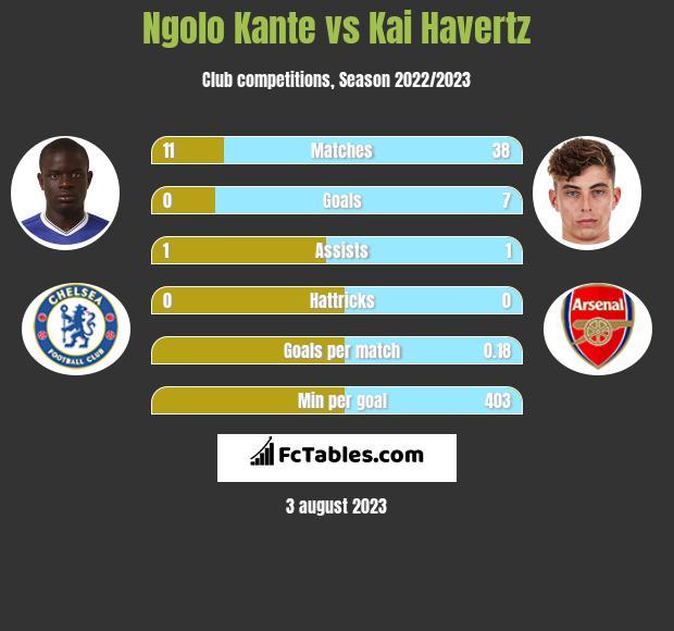 Ngolo Kante vs Kai Havertz infographic
