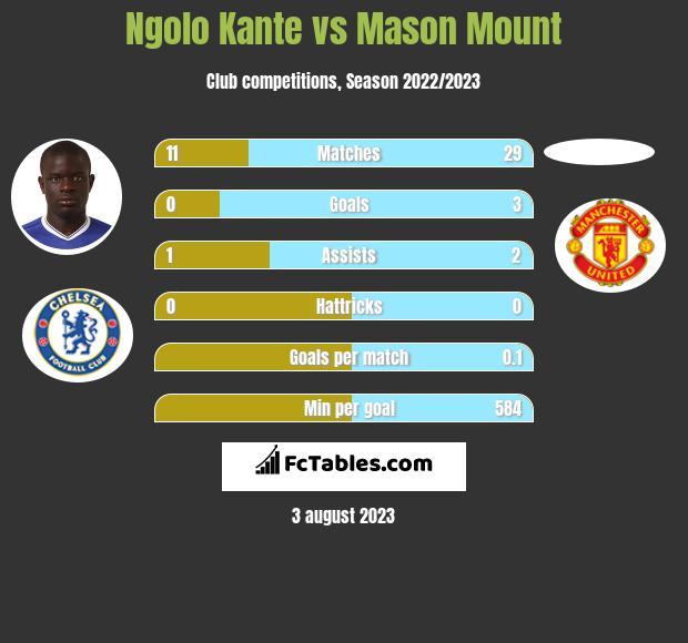 Ngolo Kante vs Mason Mount infographic