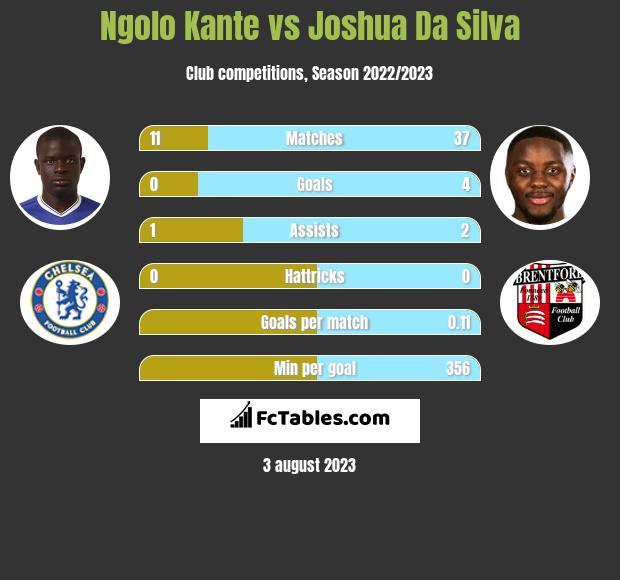 Ngolo Kante vs Joshua Da Silva infographic