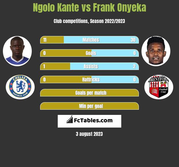 Ngolo Kante vs Frank Onyeka infographic
