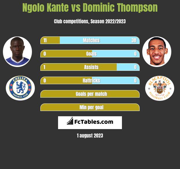 Ngolo Kante vs Dominic Thompson infographic