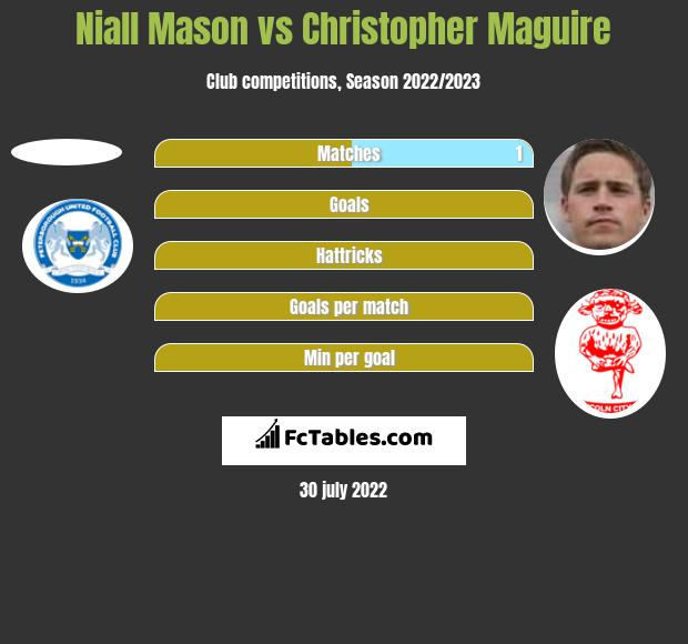 Niall Mason vs Christopher Maguire h2h player stats
