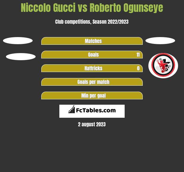 Niccolo Gucci vs Roberto Ogunseye h2h player stats
